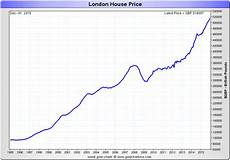 London Sugar No 5 Price Chart The Charts You Love To Hate Uk House Prices In Gold