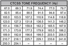 Ctcss Code Chart Fort Wayne Radio Club