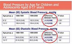 Blood Pressure Chart For Kids Sunnyvale Middle School Versus Cell Phone Towers