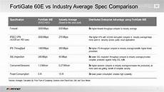Fortinet Firewall Comparison Chart Fortinet S Next Generation System On A Chip Accelerates