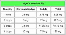 Cancer Compass An Alternate Route Iodine Deficiency And