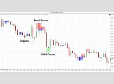 Day Trading with Price Action   Trading Setups Review
