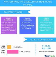 Voyage Healthcare Smart Chart Iot In Healthcare Benefits Challenges And Use Cases