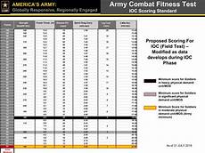 Army Fitness Standards Chart Army Combat Fitness Test Proposed Scoring Standard Army