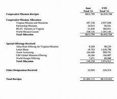 Treasurer Report Treasurer Report Examples Reasons Why Treasurer Report