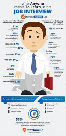 Advice For Interviews 119 Best Interview Like A Pro Images On Pinterest Career
