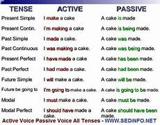 Active And Passive Rules Chart Active And Passive Voice Change Of Voice All Tenses