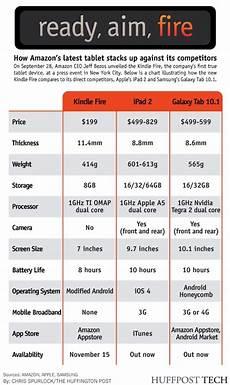 Kindle Fire Comparison Chart 2018 Tablets Comparison Kindle Fire Vs Galaxy Tab 10 1