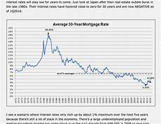 Daily Mortgage Interest Rate Chart How To Buy A House The Ultimate Guide 2016 Edition