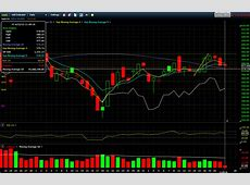Is It Difficult to Trade Binary Options?   Blogged Topics