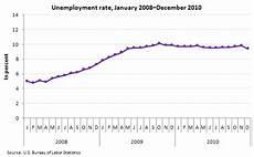U5 Unemployment Chart Unemployment In December 2010 The Economics Daily U S