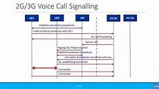 Cold Call Flow Chart Beginners Simplified Call Flow Signaling 2g 3g Voice