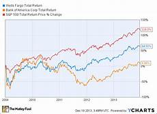 Wells Fargo Bank Stock Chart Why Does Everyone Hate Bank Of America But Love Wells