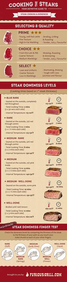 Steak Doneness Chart What Is The Best Steak Doneness Level