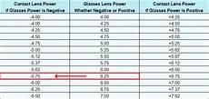 Vertex Chart How To Convert A Glasses Prescription To Contact Lenses