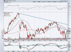 Wells Fargo Bank Stock Chart Looking For A Bank Buy You Can Do A Lot Better Than Wells