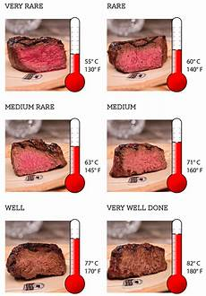 Steak Doneness Chart Steak Temperature Chart