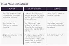 Research Alignment Chart A Fresh Look At The 4 Ps Of Csr Communications