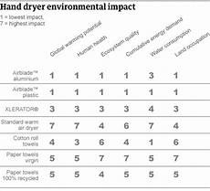 Dryer Comparison Chart Paper Towels Least Green Way Of Drying Hands Study Finds