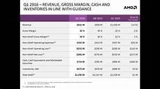 Finacial Report Amd Announces Q1 2016 Earnings Posts 13 Loss Revenue