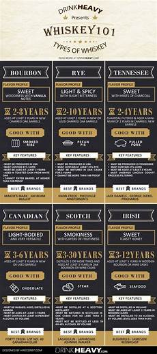Types Of Whiskey Chart Whiskey 101 The Ultimate Guide Whiskey Drinks Cocktail