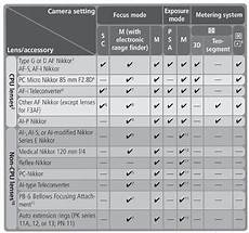 Nikon Lens Chart What Lenses Can I Use With The D100 Or D70