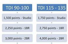 Wyndham Points Chart 2014 Destinations Club Points Values For Interval International