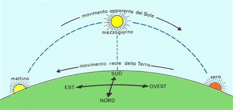 Il Sole Sorge A Est