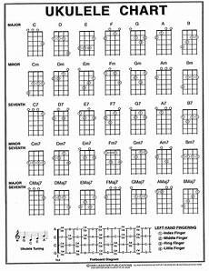Soprano Ukulele Chord Chart Pdf Ukulele Chord Chart Printable Pdf Download With Images