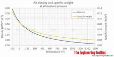 Jet A Weight Temperature Chart Air Density Specific Weight And Thermal Expansion