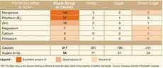 Maple Sap Sugar Content Chart Is Maple Syrup Healthy Running With Perseverance