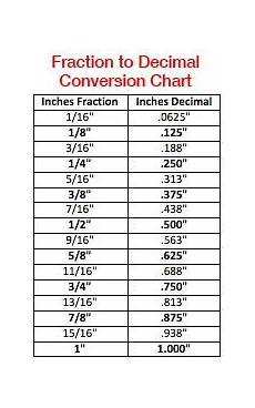 An To Mm Chart Fraction To Decimal Conversion Chart Decimal Chart