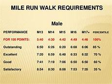 Mile Run Chart Presidential Fitness Test Mile Run Blog Dandk