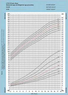 Indian Baby Weight Chart Growth Chart For Stature And Weight For Indian Boys