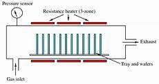 Cvd Reactor Design Thermal Cvd Reactors Chemical Vapor Deposition By