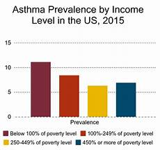 Asthma Charts Graphs Asthma Research And Resources The Collaborative On