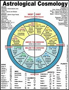 What S My Astrology Chart Past Life Astrology Past Life Astrology Astrology Chart