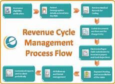 Revenue Cycle Management Flow Chart Pdf Top Challenges With Revenue Cycle Management