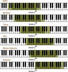 Octave Range Chart How To Find Your Vocal Range Beginner S Guide