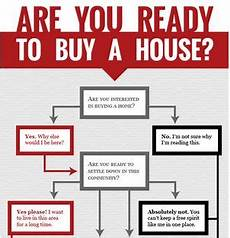 Should I Buy An House Should I Rent Or Should I Buy Infographic