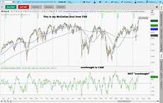 Tos Charts 2016 07 13 Tos Charts Fitzstock Charts