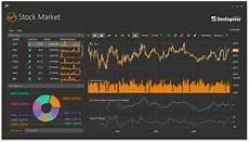 Stock Market Charting Programs Winforms Amp Wpf Charting New Financial Indicators Coming