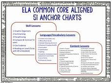 Common Core Anchor Charts Ela Common Core Aligned Anchor Charts English Anchor