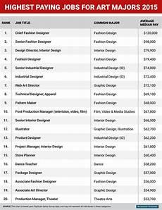Art Major Careers Best Paying Jobs For Art Majors Artnet News