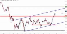Dollar Chart Us Dollar Strength Unleashed Reversal Or Squeezed Into