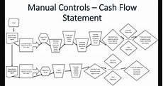 Cash Management Process Flow Chart Cash Flow Chart To Conduct Cash Flow Analysis