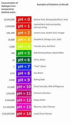 Alkaline Ph Level Chart What Is Alkaline Water Reviews For Alkaline Water Ionizers