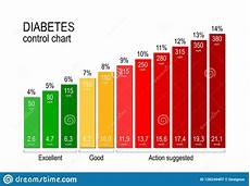 Diabetes Levels Chart Diabetes Control Chart For A Diabetic Maintaining An