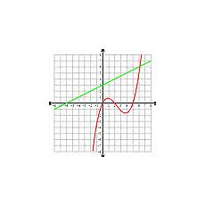 Algebra 2 Graph Paper Features Of Infinite Pre Algebra Infinite Algebra 1