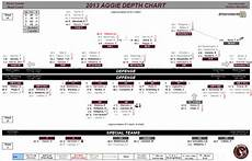 Football Defensive Chart Projected Depth Chart For 2013 Texas A Amp M Football Good